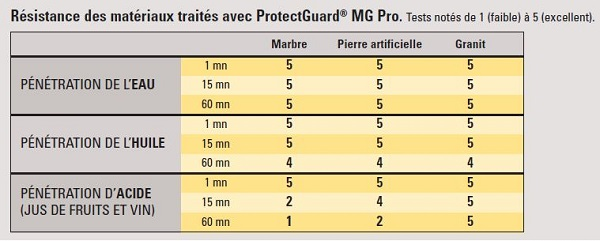 resistance-materiau-protection-surface-marbre-granit-pro-guard-industrie