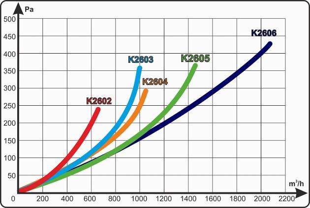 specification-reseau-ventilation-eco-prima-klima-oxygen-industry