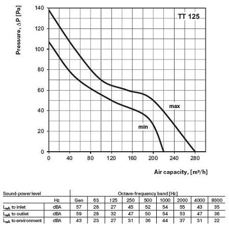 specification-reseau-ventilation-extracteur-axial-domestique-vents-tt125-oxygen-industry