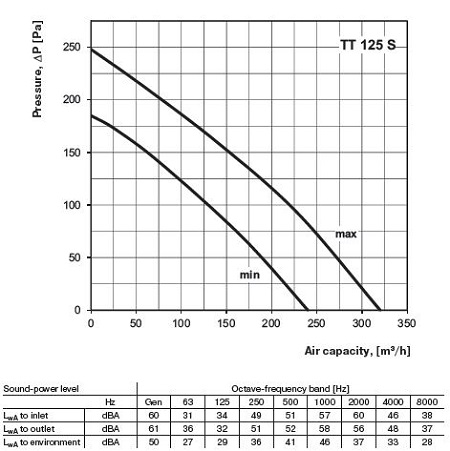 specification-reseau-ventilation-extracteur-axial-domestique-vents-tt125s-oxygen-industry