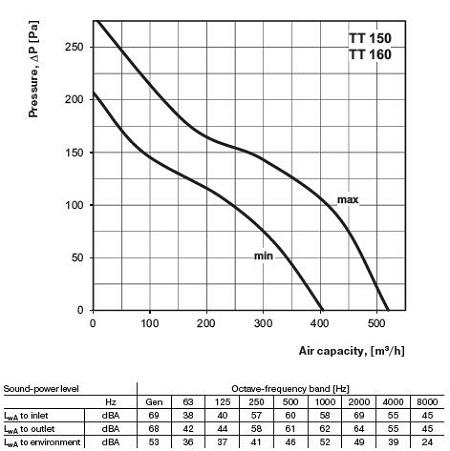 specification-reseau-ventilation-extracteur-axial-domestique-vents-tt150-oxygen-industry