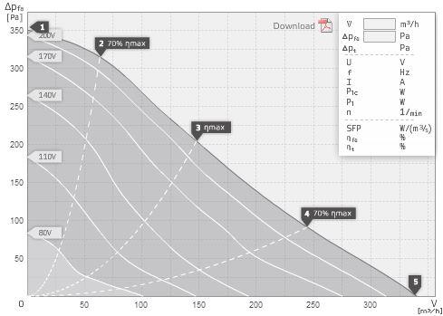 specification-reseau-ventilation-extracteur-centrifuge-ruck-rk125-ls-oxygen-industry