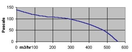 specification-reseau-ventilation-extracteur-centrifuge-torin-ddn-524-800-oxygen-industry