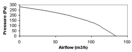 specification-reseau-ventilation-extracteur-centrifuge-torin-dsa-508-128-oxygen-industry