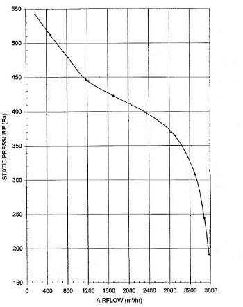 specification-reseau-ventilation-extracteur-centrifuge-torin-sv-10-10-1400-oxygen-industry