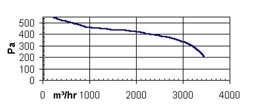 specification-reseau-ventilation-extracteur-centrifuge-torin-sv-10-10-900-oxygen-industry