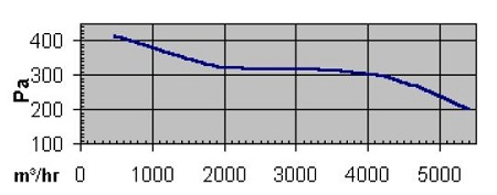 specification-reseau-ventilation-extracteur-centrifuge-torin-sv-12-12-900-750w-oxygen-industry