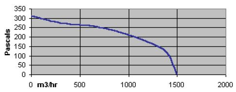 specification-reseau-ventilation-extracteur-centrifuge-torin-sv-7-7-1400-oxygen-industry