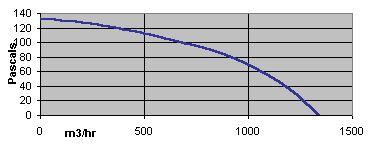 specification-reseau-ventilation-extracteur-centrifuge-torin-sv-7-7-900-oxygen-industry