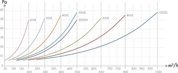 specification-reseau-ventilation-filtre-a-charbon-carbon-active-homeline-pressure-oxygen-industry
