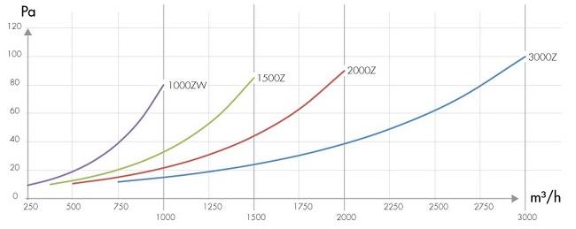 specification-reseau-ventilation-filtre-a-charbon-carbon-active-proline-pressure-oxygen-industry